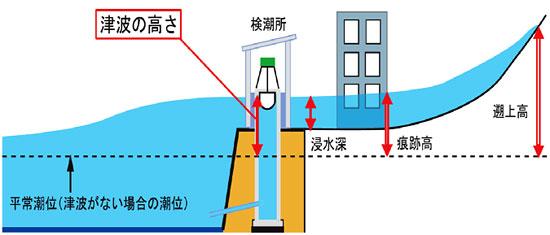 地震の状況 / 名取市における東日本大震災の記録 / 震災記録室 ...